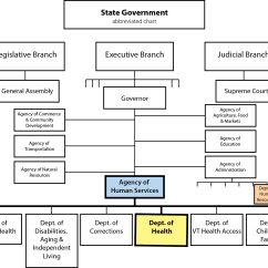 U S Government Structure Diagram Ion Exchange Softening State Organizational Chart Us