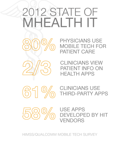 2012 State of mHealth IT