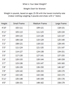 Ideal body weight chart for women also  how accurate are they rh healthy loss help