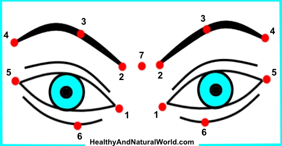 Eye Pressure Points