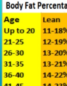 Body fat percentage chart and how to measure it also rh healthyandnaturalworld