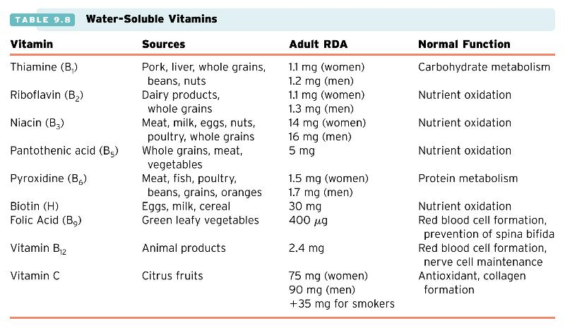 Water Soluble Vitamins Ultimate Guides   HealthyArea.org