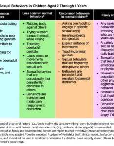 Red flag behaviors also sexual in young children what   normal not rh healthychildren
