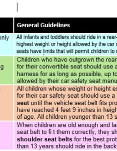This chart is  quick guide on where to start your search it   important continue research learn about each seat you use grid also car seats information for families healthychildren rh