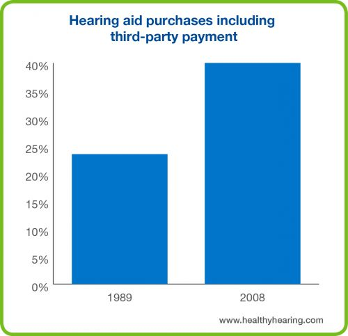 This graph shows the percentage of hearing aid purchases including 3rd party payment has increased from 1989 to 2008.
