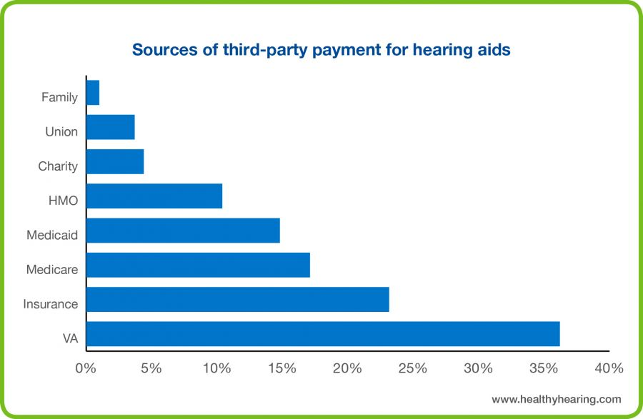 This graph shows that there are many external sources of hearing aid payment, including charities and family.