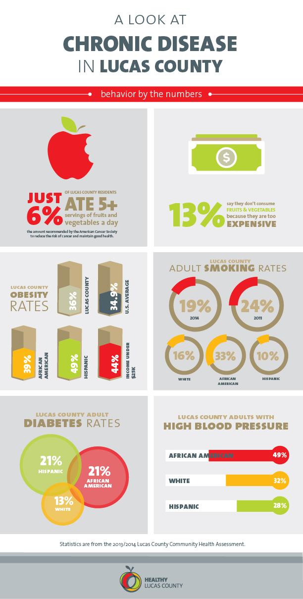 HCNWO012_HealthyLucasCounty_InfoGraphics_FA-V1