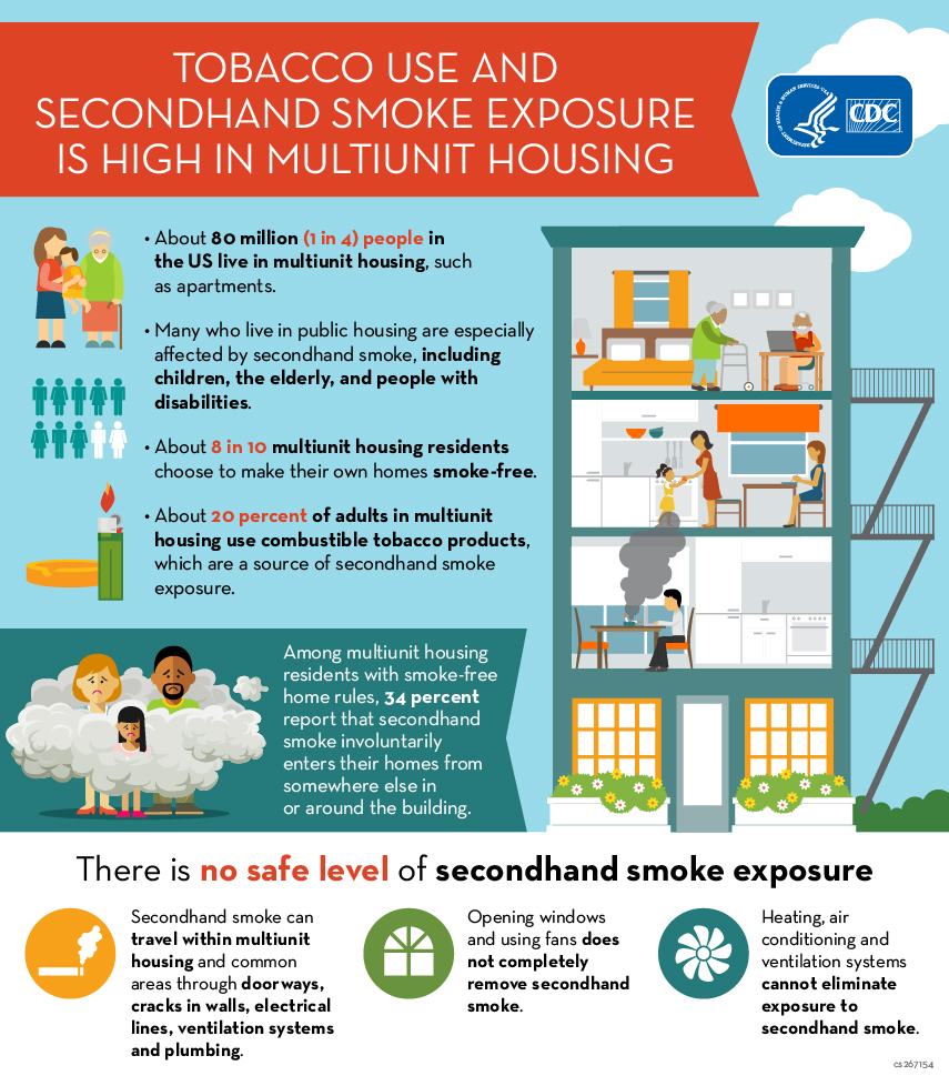 CDC smoking in multi-unit housing