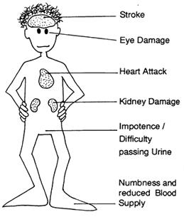 Body Ailments