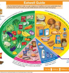 eat well guide diagram with food groups [ 1094 x 782 Pixel ]