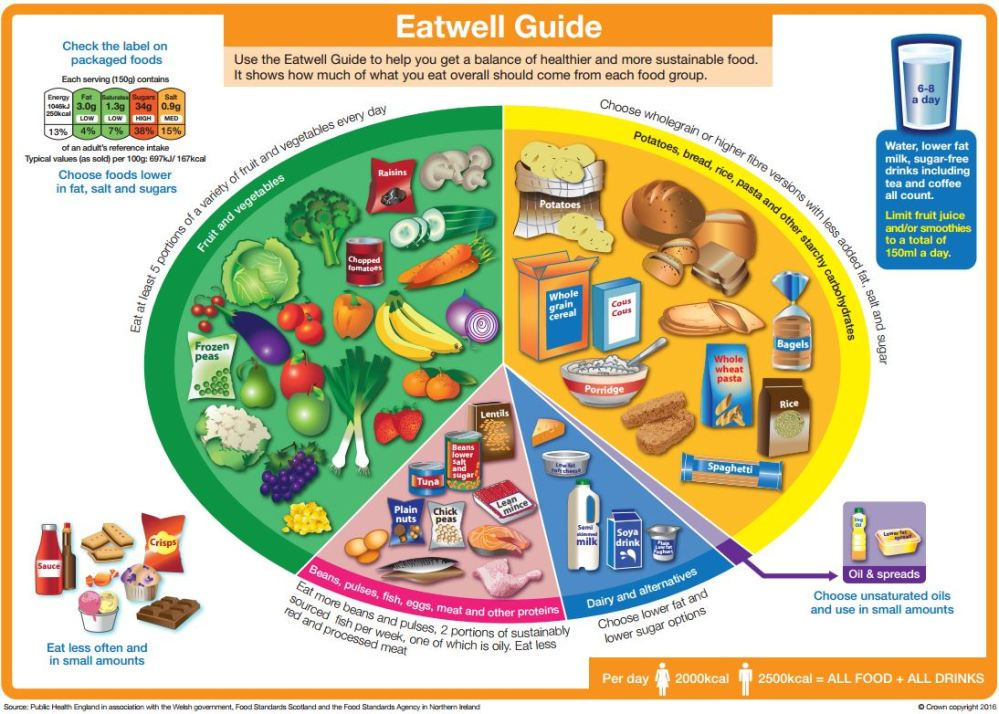 medium resolution of eat well guide diagram with food groups