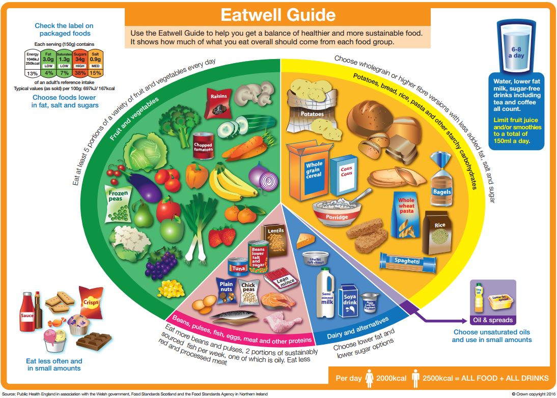 hight resolution of eat well guide diagram with food groups