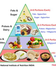 Food pyramid for indian vegetarian also balanced diet chart healthy  nutrition plan veg rh healthysystem