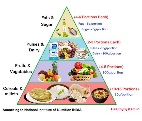 Balanced Diet Chart - Healthy & Nutrition Food Plan - Veg ...