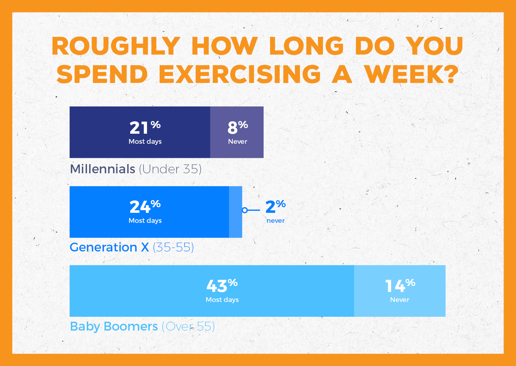 No Time For Millennials To Exercise 5 Ways To Fit Exercise Into Your Busy Life He And She Fitness