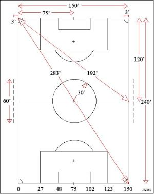 Soccer Field 80x50 yards Diagram