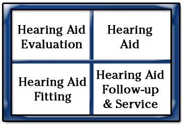 After you hearing test, bundled pricing means the hearing aid evaluation, hearing aid, hearing aid fitting, and follow up and service are included in the total cost.
