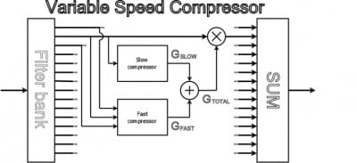 Compression Speed and Cognition