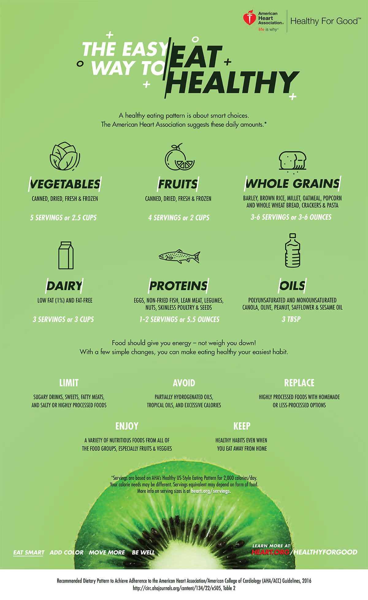 What Is A Healthyt Recommended Serving Infographic
