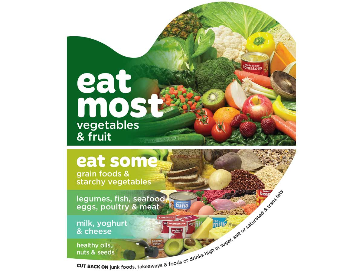 Are You Eating For A Healthy Heart Poster