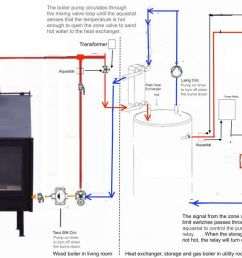 diagram moreover outdoor wood boiler diagram as well taco circulator piping diagram outdoor wood boiler [ 1400 x 658 Pixel ]