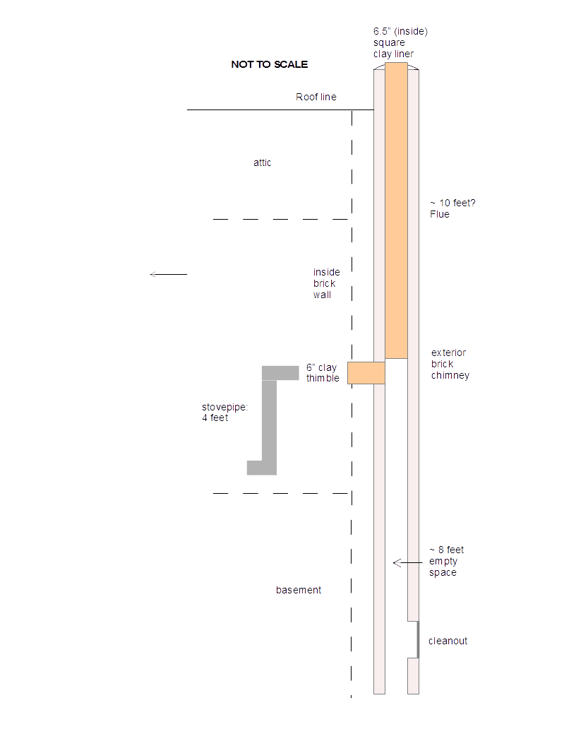 medium resolution of chimney diagram