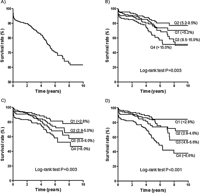 Comparing Performance of Risk Scores for Combined Aortic
