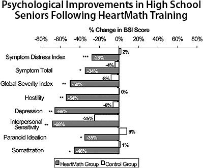 Improving Test-Taking Skills & Academic Performance in
