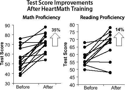Improving Test-Taking Skills & Academic Performance in