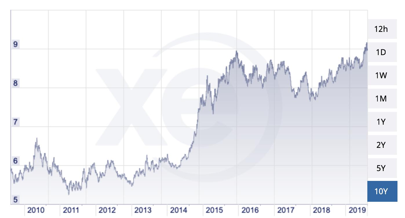 norway kroner to usd chart