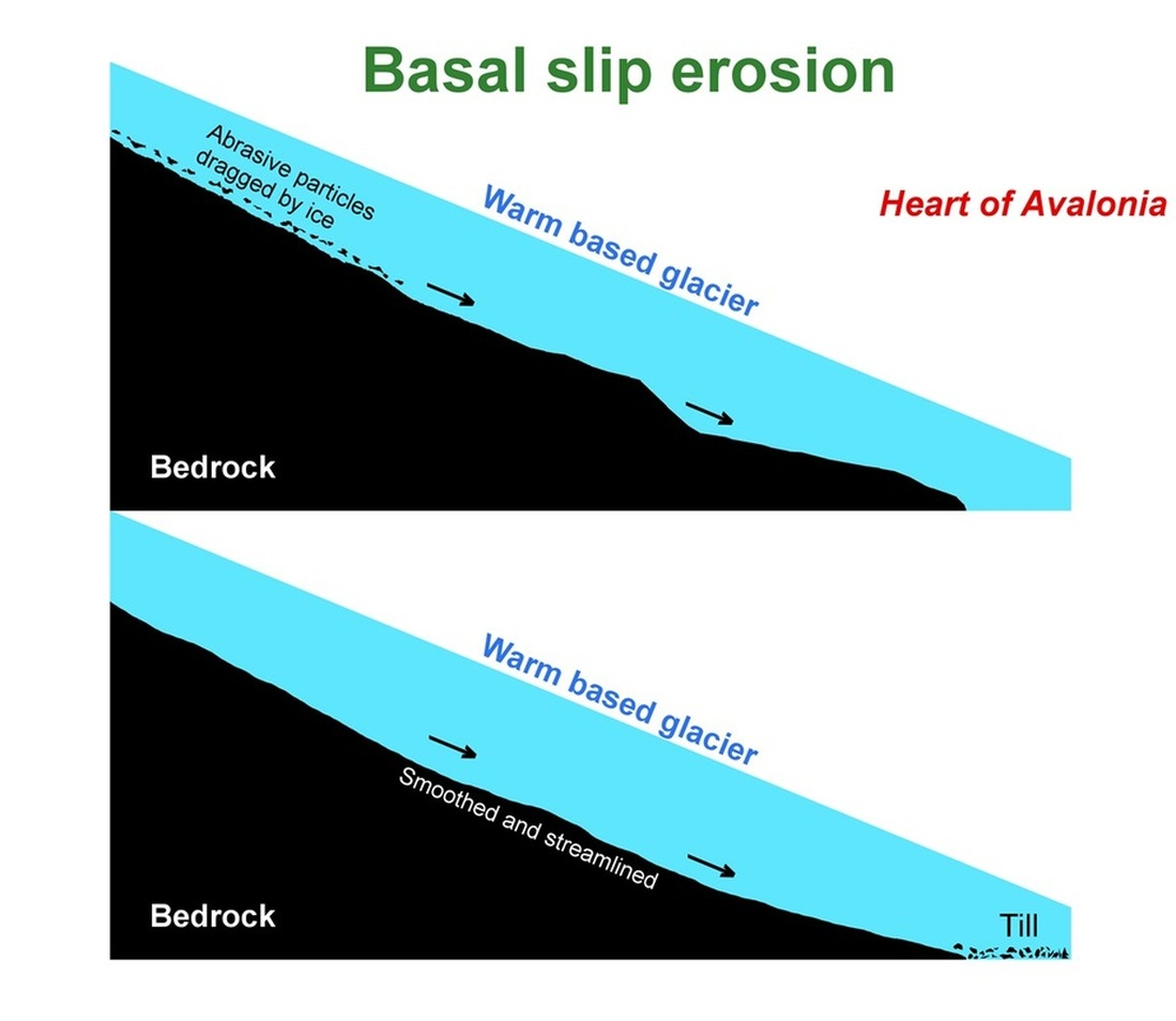 small resolution of these particles then serve as an abrasive medium to rapidly erode additional rock further downstream the process is illustrated in the diagram below