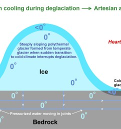 the above diagram shows a formerly temperate glacier suddenly cooled by an abrupt change in climate see note 1 and note 2 the glacier overlies bedrock  [ 1100 x 770 Pixel ]