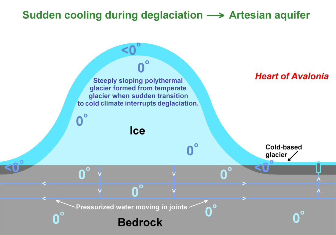 hight resolution of the above diagram shows a formerly temperate glacier suddenly cooled by an abrupt change in climate see note 1 and note 2 the glacier overlies bedrock