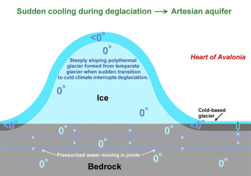 small resolution of the above diagram shows a formerly temperate glacier suddenly cooled by an abrupt change in climate see note 1 and note 2 the glacier overlies bedrock
