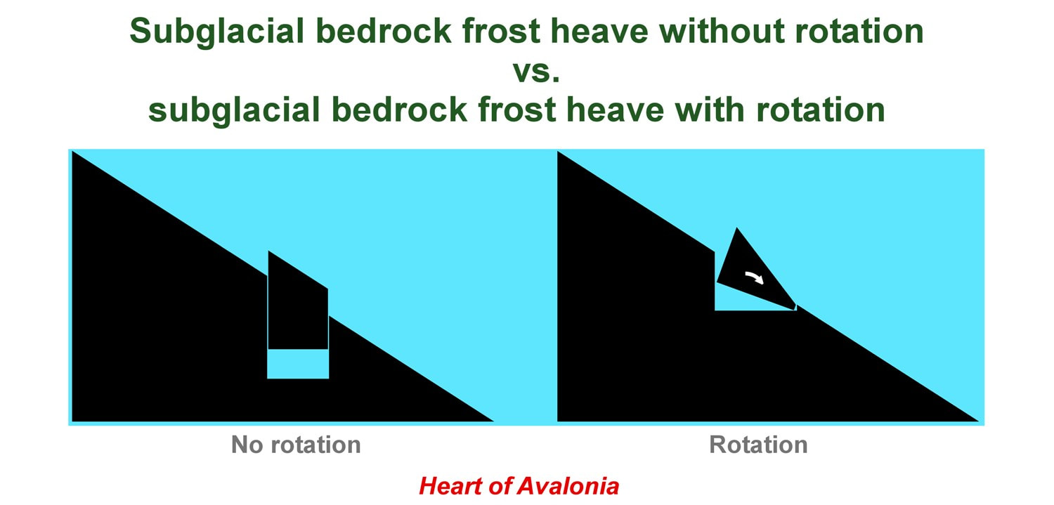 hight resolution of when frost heave occurs on a sloping rock face with steeply dipping bedrock foliation a common instance on the avalon peninsula rotation of the resulting