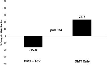 Adaptive servo-ventilation reduces atrial fibrillation