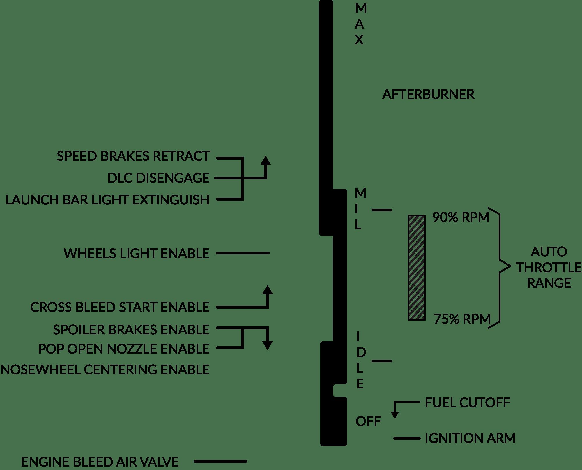 hight resolution of throttle controls