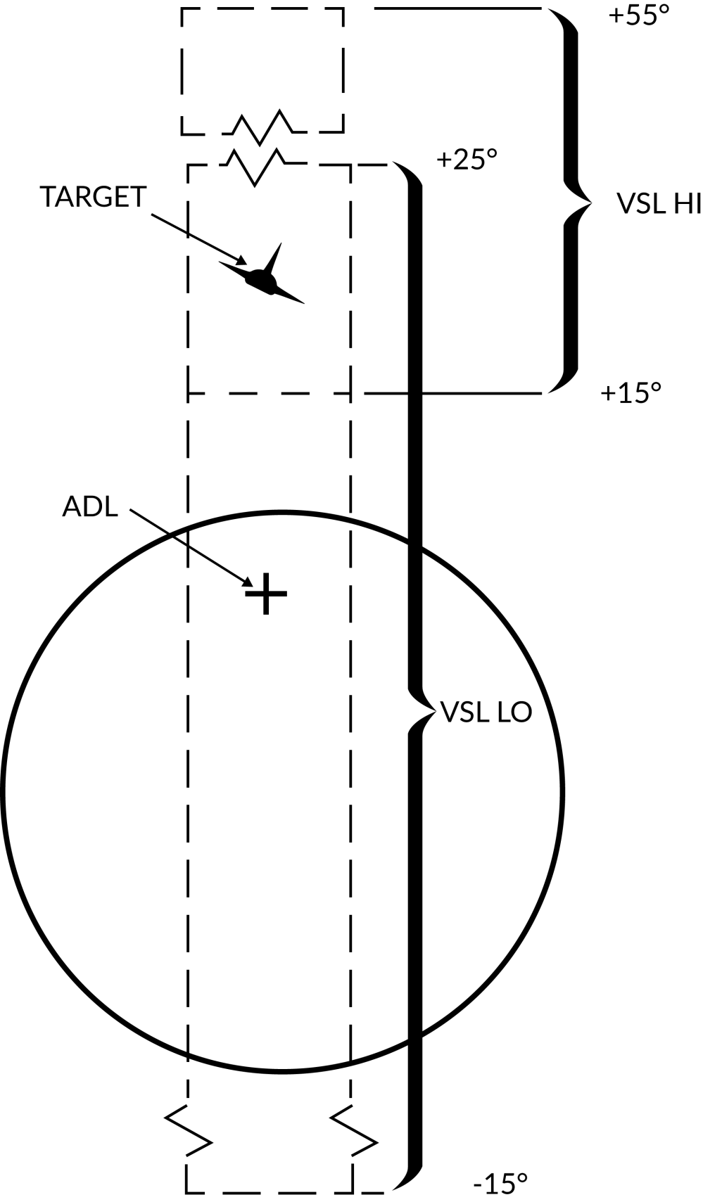 medium resolution of the vsl mode is enabled by the pilot or the rio and is used to acquire a target at own aircrafts current heading from an elevation of 15 to 55