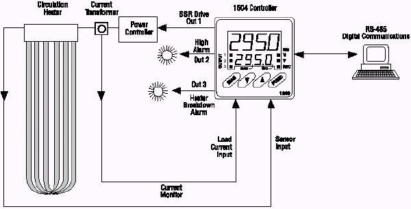 Chromalox 1604 1/16 DIN Dual Display Digital Temperature