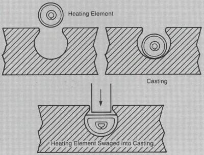 Dalton Electric Heating Co., Inc. Diff-Therm Platen
