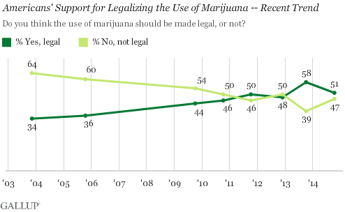 US Marijuana legilisation 2014 Gallup