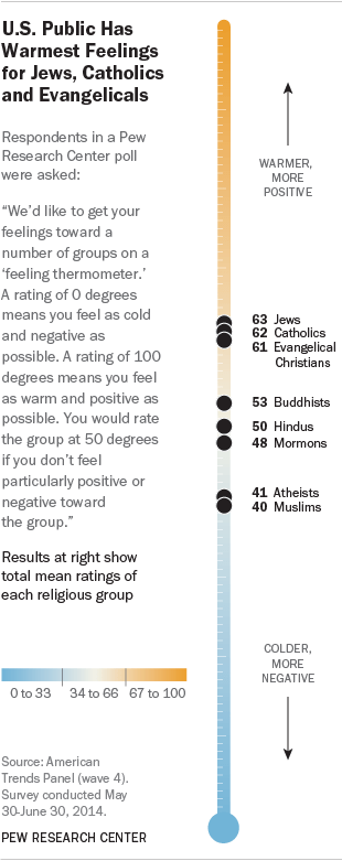Pew Graphic on US Public's feelings towards different religious groups.
