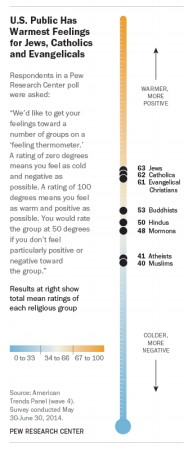 US View of Religious Groups 2014