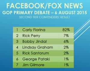 Facebook Fox 2nd Tier Result Aug 2015