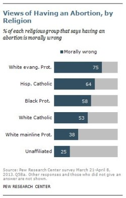 Abortion Morality USA 2013
