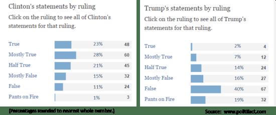 Clinton vs Trump honesty