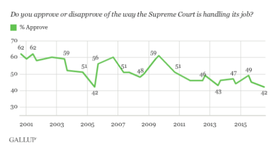 SCOTUS Approval to 2016