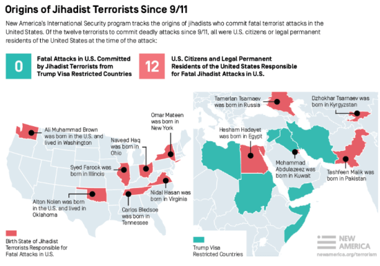 Origins of Jihadis 2001-2016