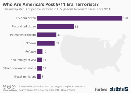 US Terrorists by Status 2001-2016