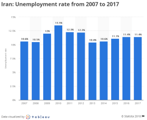 Iran: Unemployment rate from 2007 to 2017